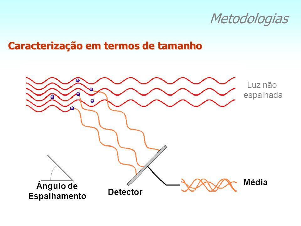 Metodologias Média Luz não espalhada Detector Ângulo de Espalhamento Caracterização em termos de tamanho