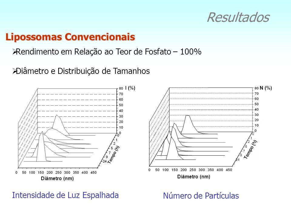 Resultados Lipossomas Convencionais Rendimento em Relação ao Teor de Fosfato – 100% Diâmetro e Distribuição de Tamanhos I (%) N (%) Diâmetro (nm) Inte