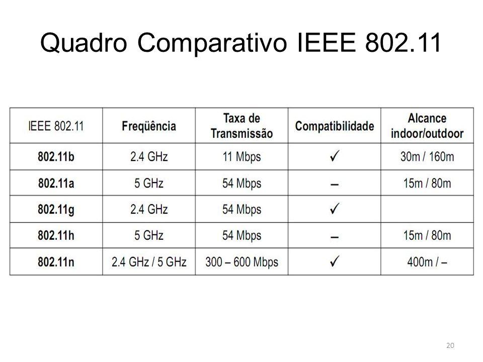 20 Quadro Comparativo IEEE 802.11