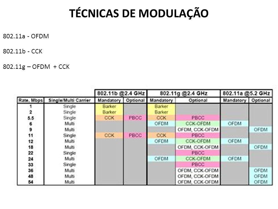 TÉCNICAS DE MODULAÇÃO 802.11a - OFDM 802.11b - CCK 802.11g – OFDM + CCK