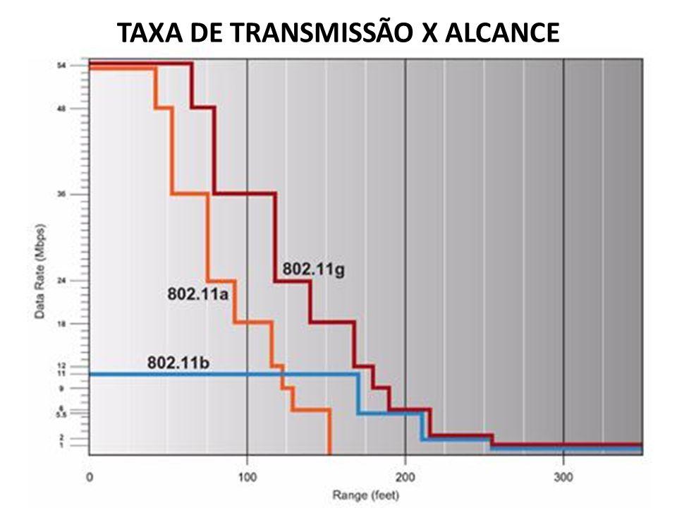 TAXA DE TRANSMISSÃO X ALCANCE