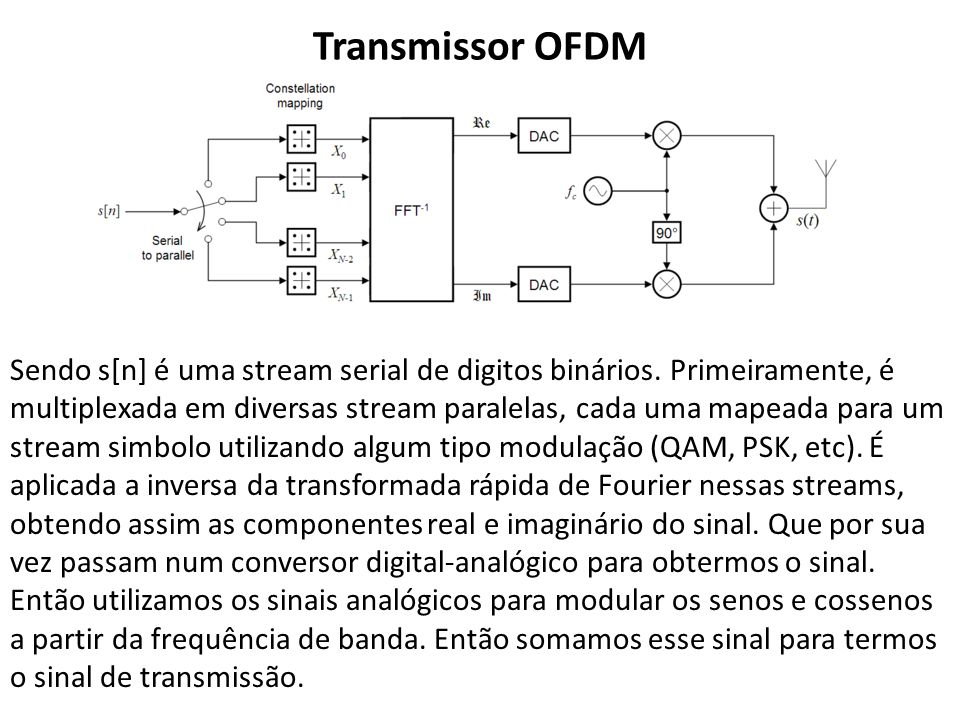Transmissor OFDM Sendo s[n] é uma stream serial de digitos binários. Primeiramente, é multiplexada em diversas stream paralelas, cada uma mapeada para
