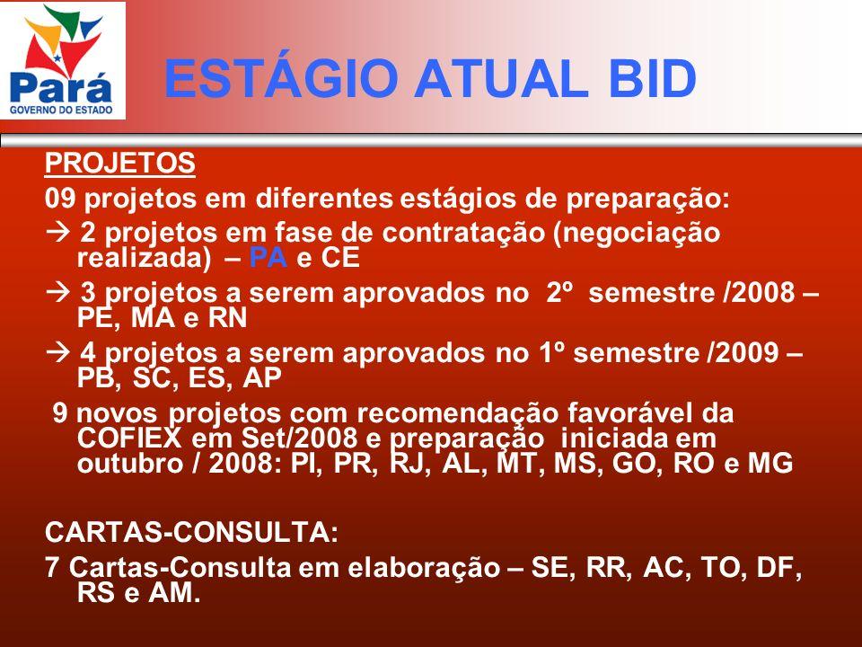 ESTÁGIO ATUAL BID PROJETOS 09 projetos em diferentes estágios de preparação: 2 projetos em fase de contratação (negociação realizada) – PA e CE 3 projetos a serem aprovados no 2º semestre /2008 – PE, MA e RN 4 projetos a serem aprovados no 1º semestre /2009 – PB, SC, ES, AP 9 novos projetos com recomendação favorável da COFIEX em Set/2008 e preparação iniciada em outubro / 2008: PI, PR, RJ, AL, MT, MS, GO, RO e MG CARTAS-CONSULTA: 7 Cartas-Consulta em elaboração – SE, RR, AC, TO, DF, RS e AM.