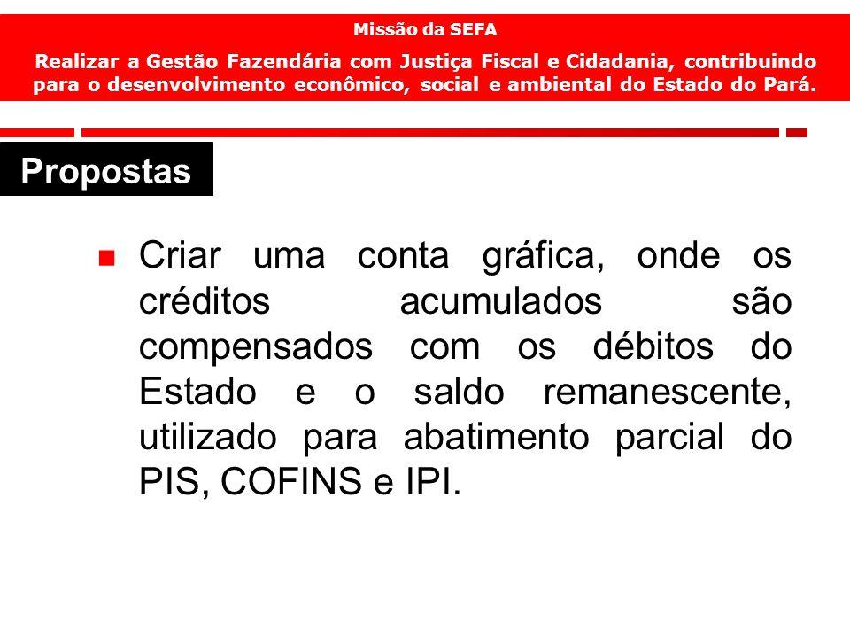 15 Criar uma conta gráfica, onde os créditos acumulados são compensados com os débitos do Estado e o saldo remanescente, utilizado para abatimento parcial do PIS, COFINS e IPI.