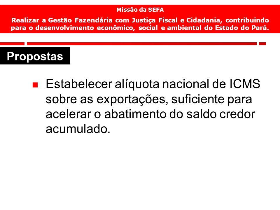 16 Estabelecer alíquota nacional de ICMS sobre as exportações, suficiente para acelerar o abatimento do saldo credor acumulado.