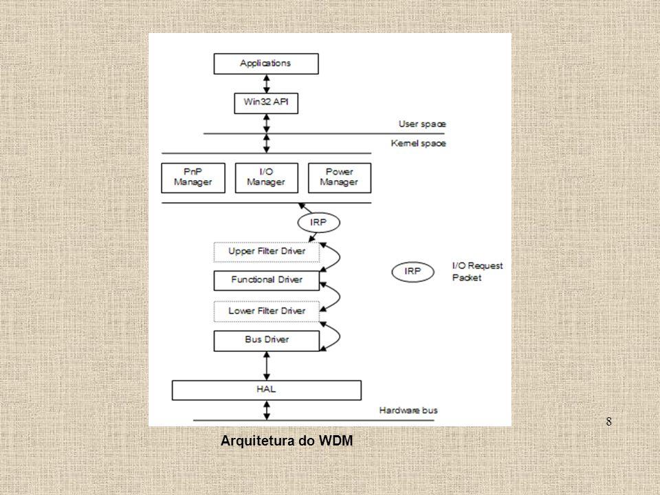 Arquitetura do WDM 8