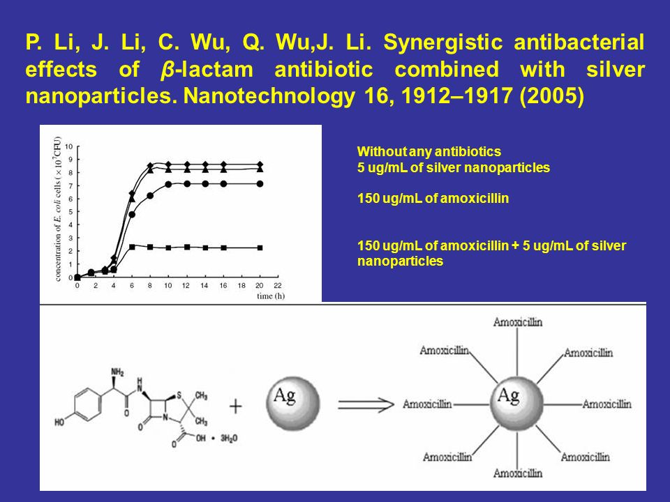 Without any antibiotics 5 ug/mL of silver nanoparticles 150 ug/mL of amoxicillin 150 ug/mL of amoxicillin + 5 ug/mL of silver nanoparticles P.