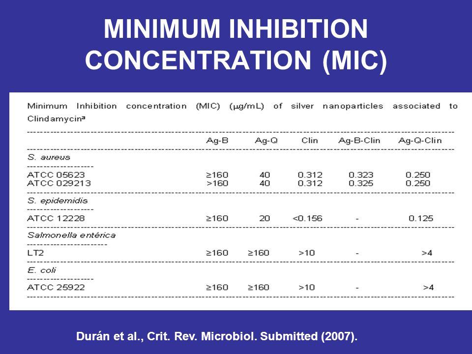 MINIMUM INHIBITION CONCENTRATION (MIC) Durán et al., Crit. Rev. Microbiol. Submitted (2007).