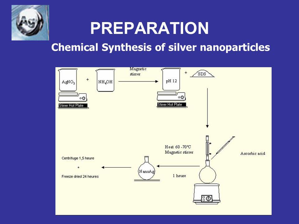 Silver nanoparticles Size: 1,6 nm (biosynthesis) Durán et al.