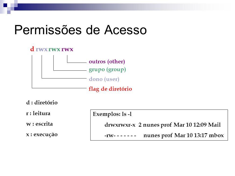 Permissões de Acesso d rwx rwx rwx outros (other) grupo (group) dono (user) flag de diretório d : diretório r : leitura w : escrita x : execução Exemp