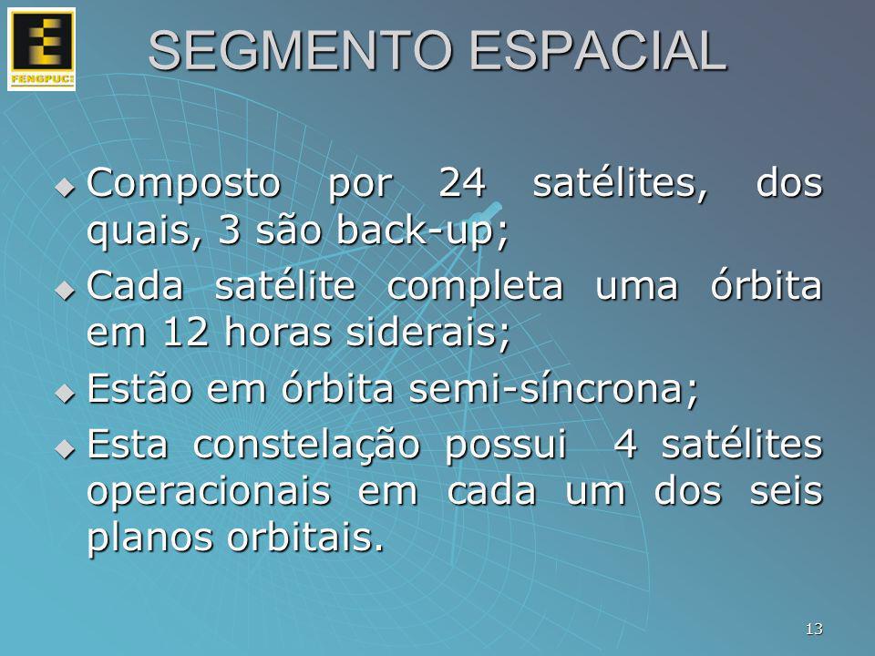 Composto por 24 satélites, dos quais, 3 são back-up; Composto por 24 satélites, dos quais, 3 são back-up; Cada satélite completa uma órbita em 12 hora