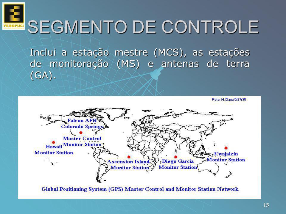 Inclui a estação mestre (MCS), as estações de monitoração (MS) e antenas de terra (GA). 15 SEGMENTO DE CONTROLE