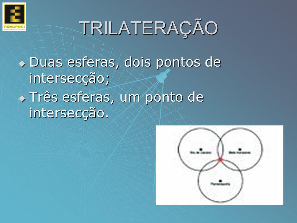 TRILATERAÇÃO Duas esferas, dois pontos de intersecção; Duas esferas, dois pontos de intersecção; Três esferas, um ponto de intersecção. Três esferas,