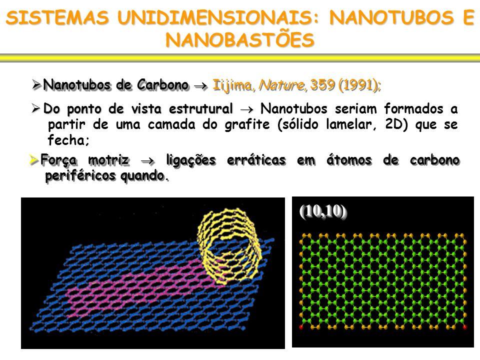 SISTEMAS UNIDIMENSIONAIS: NANOTUBOS E NANOBASTÕES Nanotubos de Carbono Nanotubos de Carbono Iijima, Nature, 359 (1991); Do ponto de vista estrutural D
