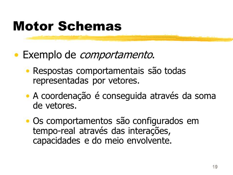19 Motor Schemas Exemplo de comportamento. Respostas comportamentais são todas representadas por vetores. A coordenação é conseguida através da soma d