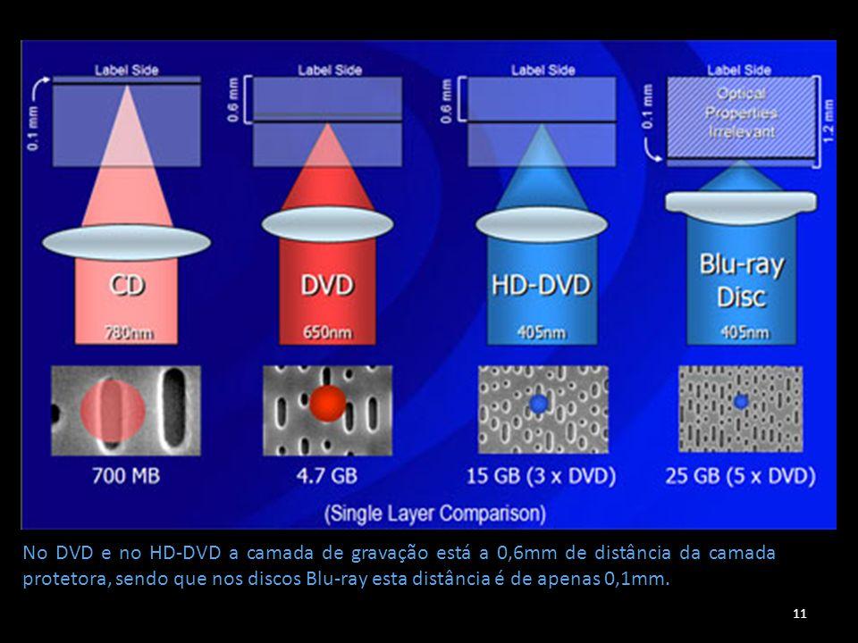 11 No DVD e no HD-DVD a camada de gravação está a 0,6mm de distância da camada protetora, sendo que nos discos Blu-ray esta distância é de apenas 0,1m