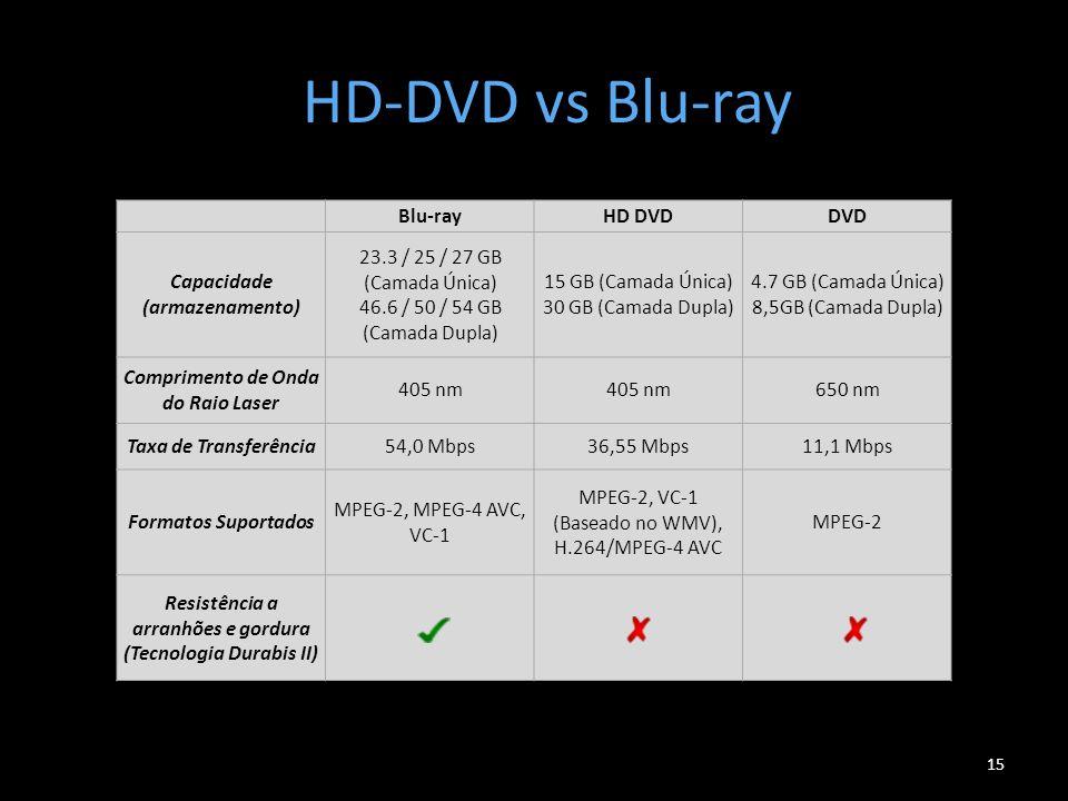 HD-DVD vs Blu-ray 15 Blu-rayHD DVDDVD Capacidade (armazenamento) 23.3 / 25 / 27 GB (Camada Única) 46.6 / 50 / 54 GB (Camada Dupla) 15 GB (Camada Única