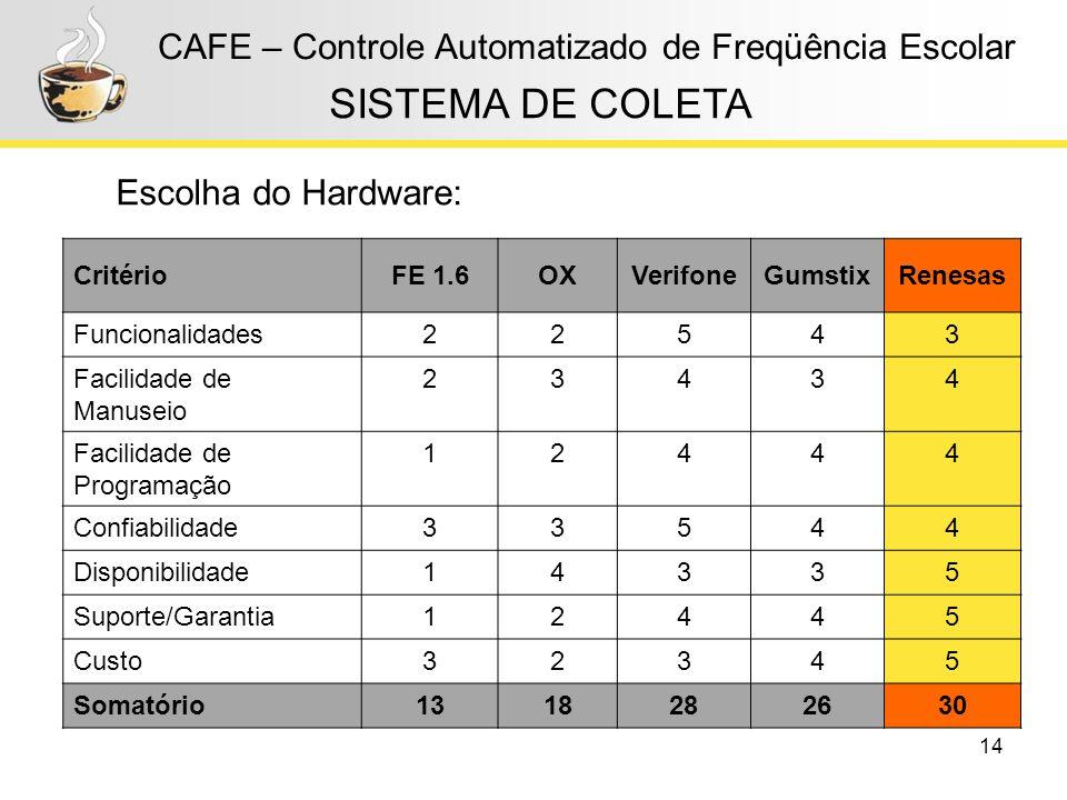 14 CAFE – Controle Automatizado de Freqüência Escolar Escolha do Hardware: CritérioFE 1.6OXVerifoneGumstixRenesas Funcionalidades22543 Facilidade de M