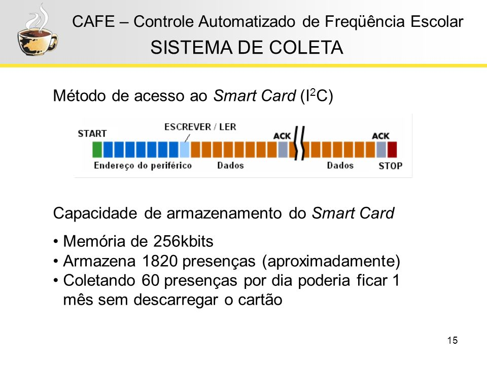 15 CAFE – Controle Automatizado de Freqüência Escolar Método de acesso ao Smart Card (I 2 C) SISTEMA DE COLETA Capacidade de armazenamento do Smart Ca