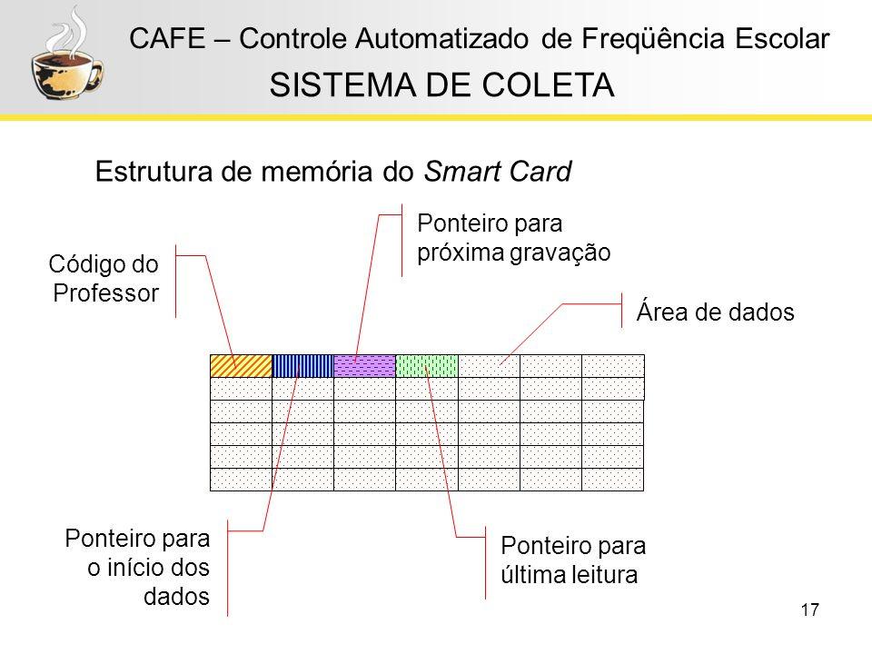 17 CAFE – Controle Automatizado de Freqüência Escolar Estrutura de memória do Smart Card SISTEMA DE COLETA Código do Professor Ponteiro para o início