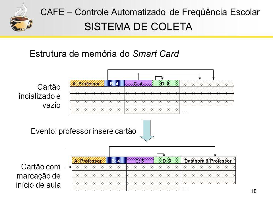 18 CAFE – Controle Automatizado de Freqüência Escolar Estrutura de memória do Smart Card SISTEMA DE COLETA A: ProfessorB: 4... C: 4D: 3... Cartão inci