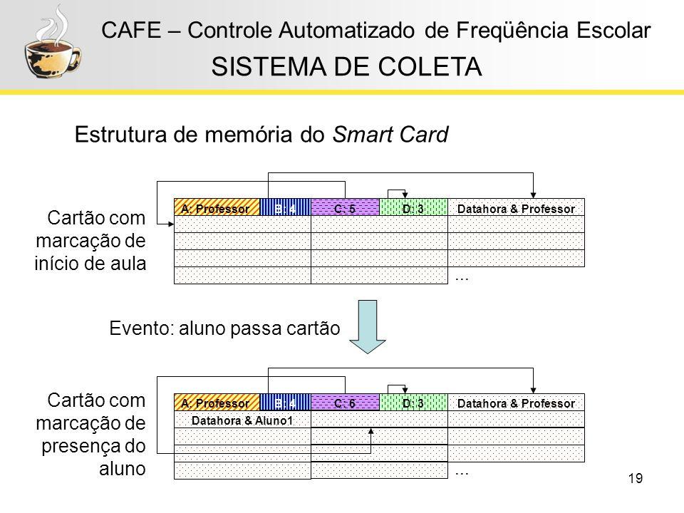 19 CAFE – Controle Automatizado de Freqüência Escolar Estrutura de memória do Smart Card SISTEMA DE COLETA Evento: aluno passa cartão Cartão com marca