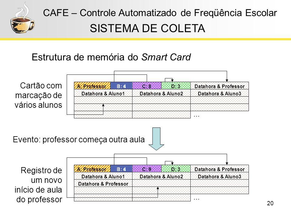 20 CAFE – Controle Automatizado de Freqüência Escolar Estrutura de memória do Smart Card SISTEMA DE COLETA Evento: professor começa outra aula Cartão
