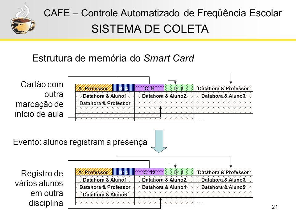 21 CAFE – Controle Automatizado de Freqüência Escolar Estrutura de memória do Smart Card SISTEMA DE COLETA Evento: alunos registram a presença Cartão