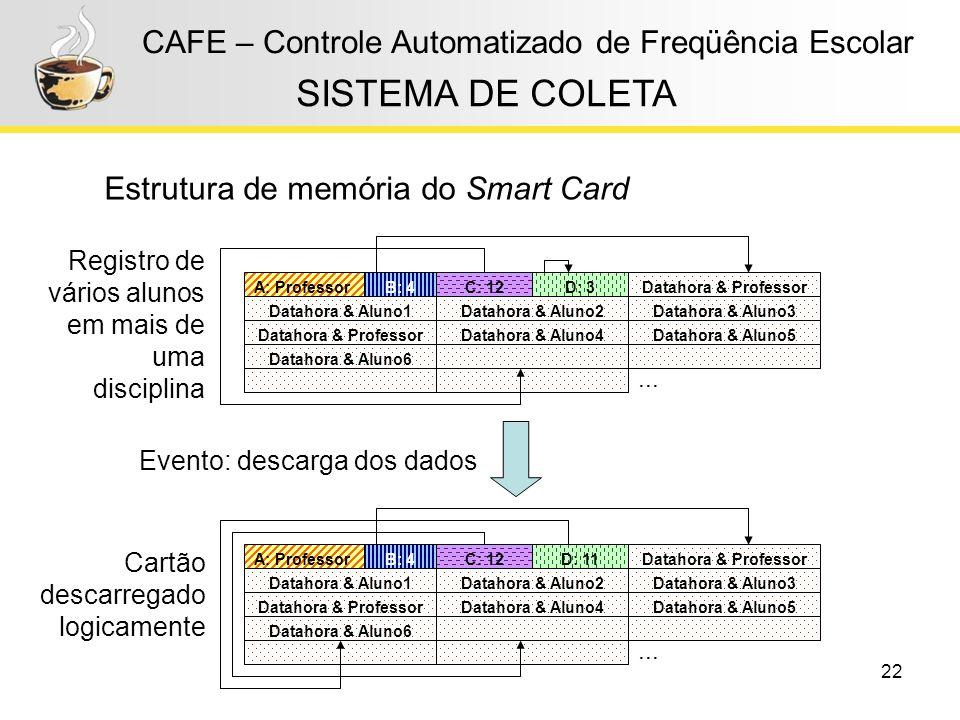 22 CAFE – Controle Automatizado de Freqüência Escolar Estrutura de memória do Smart Card SISTEMA DE COLETA Evento: descarga dos dados Cartão descarreg