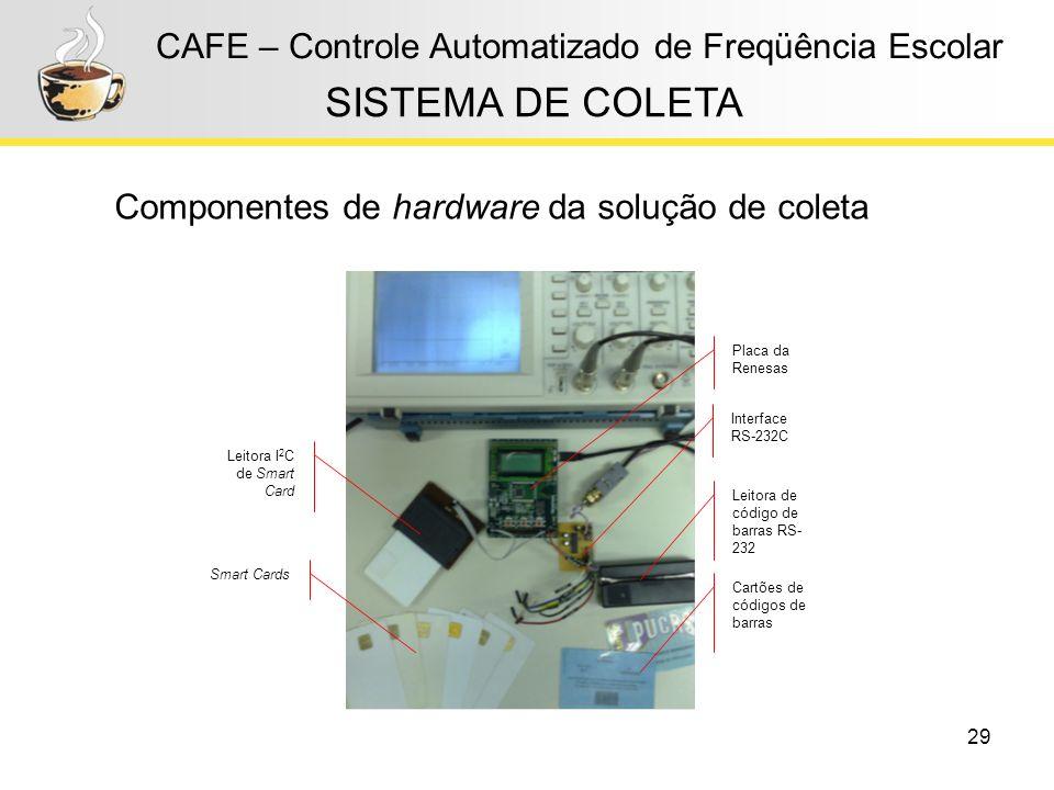 29 CAFE – Controle Automatizado de Freqüência Escolar Componentes de hardware da solução de coleta SISTEMA DE COLETA Leitora I 2 C de Smart Card Placa