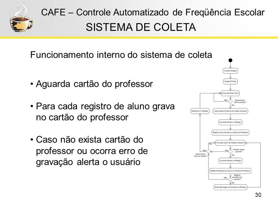 30 CAFE – Controle Automatizado de Freqüência Escolar Funcionamento interno do sistema de coleta SISTEMA DE COLETA Aguarda cartão do professor Para ca