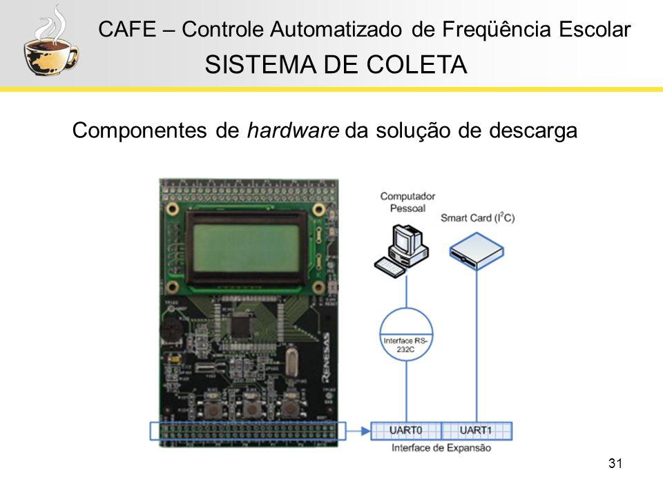 31 CAFE – Controle Automatizado de Freqüência Escolar Componentes de hardware da solução de descarga SISTEMA DE COLETA