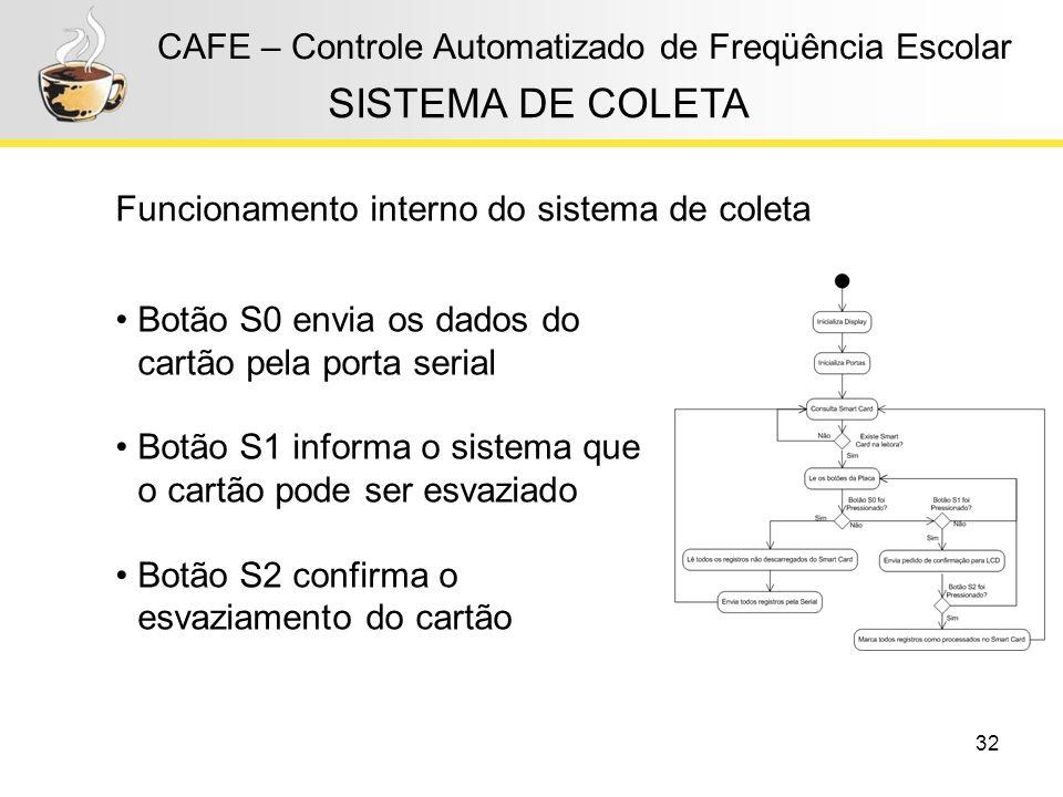 32 CAFE – Controle Automatizado de Freqüência Escolar Funcionamento interno do sistema de coleta SISTEMA DE COLETA Botão S0 envia os dados do cartão p