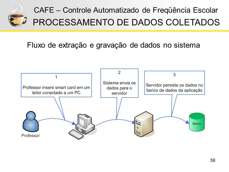 36 CAFE – Controle Automatizado de Freqüência Escolar PROCESSAMENTO DE DADOS COLETADOS Fluxo de extração e gravação de dados no sistema