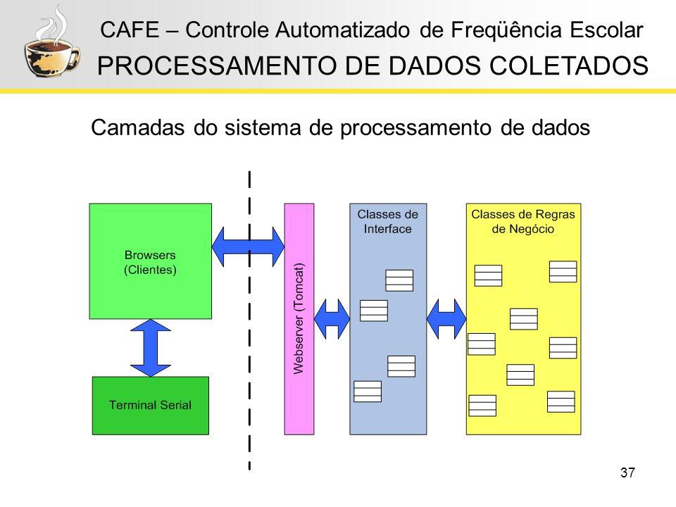 37 CAFE – Controle Automatizado de Freqüência Escolar PROCESSAMENTO DE DADOS COLETADOS Camadas do sistema de processamento de dados
