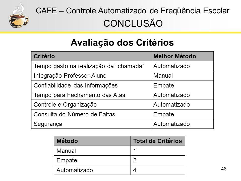 48 CAFE – Controle Automatizado de Freqüência Escolar CONCLUSÃO CritérioMelhor Método Tempo gasto na realização da chamadaAutomatizado Integração Prof
