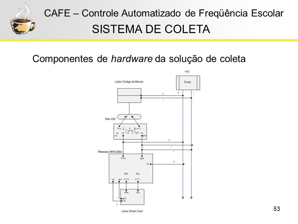 53 CAFE – Controle Automatizado de Freqüência Escolar Componentes de hardware da solução de coleta SISTEMA DE COLETA