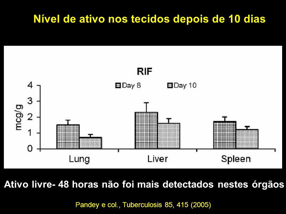 Ativo livre- 48 horas não foi mais detectados nestes órgãos Nível de ativo nos tecidos depois de 10 dias Pandey e col., Tuberculosis 85, 415 (2005)