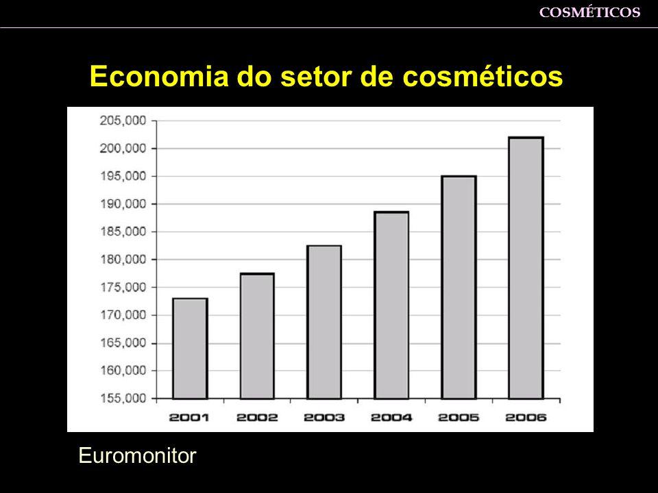 Economia do setor de cosméticos Euromonitor Zaine: trajetória ascendente independente de turbulências econômicas como desaquecimento da economia e bar