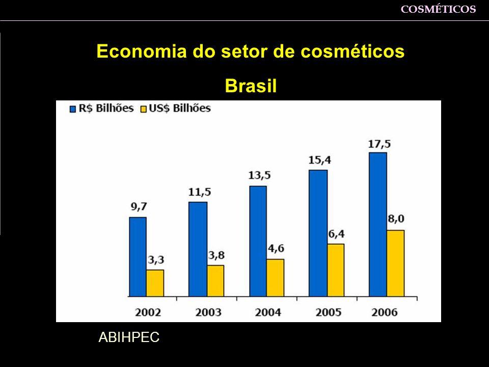 Economia do setor de cosméticos Brasil ABIHPEC Zaine: bastante sedimentad o: pequenas e médias empresas, convivendo com empresas de atuação munidal CO