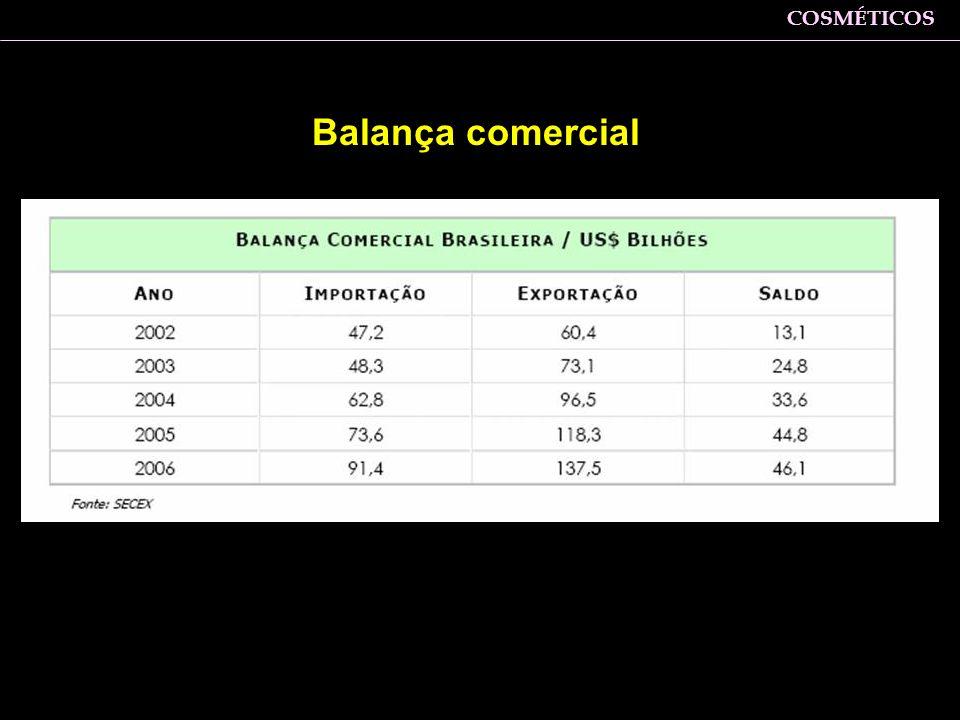 Balança comercial Zaine: Em relação ao comércio exterior, observa-se déficit comercial apenas em 2001 COSMÉTICOS
