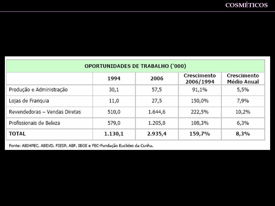 Zaine: Sob o aspecto do emprego, o setor também apresentou índices superiores para a média geral da indústria paulista COSMÉTICOS
