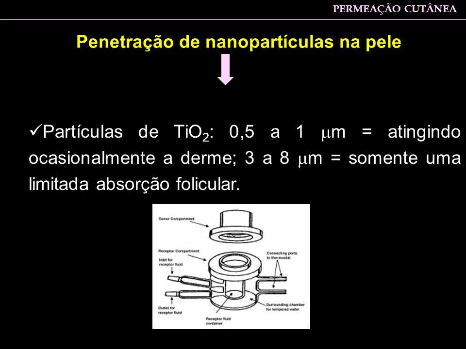 Partículas de TiO 2 : 0,5 a 1 m = atingindo ocasionalmente a derme; 3 a 8 m = somente uma limitada absorção folicular. Penetração de nanopartículas na