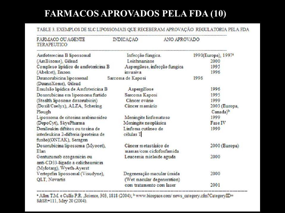 FARMACOS APROVADOS PELA FDA (10)