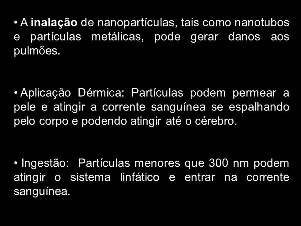 A inalação de nanopartículas, tais como nanotubos e partículas metálicas, pode gerar danos aos pulmões. Aplicação Dérmica: Partículas podem permear a