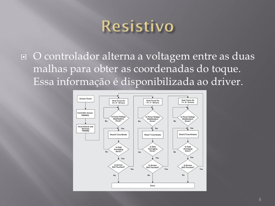 O controlador alterna a voltagem entre as duas malhas para obter as coordenadas do toque. Essa informação é disponibilizada ao driver. 8