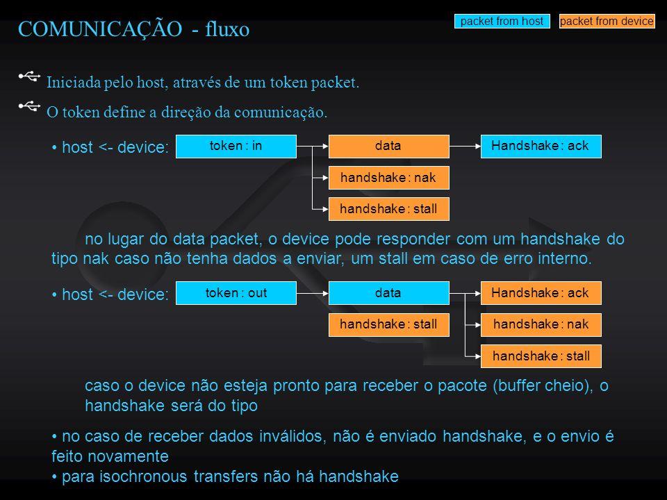COMUNICAÇÃO - fluxo Iniciada pelo host, através de um token packet.