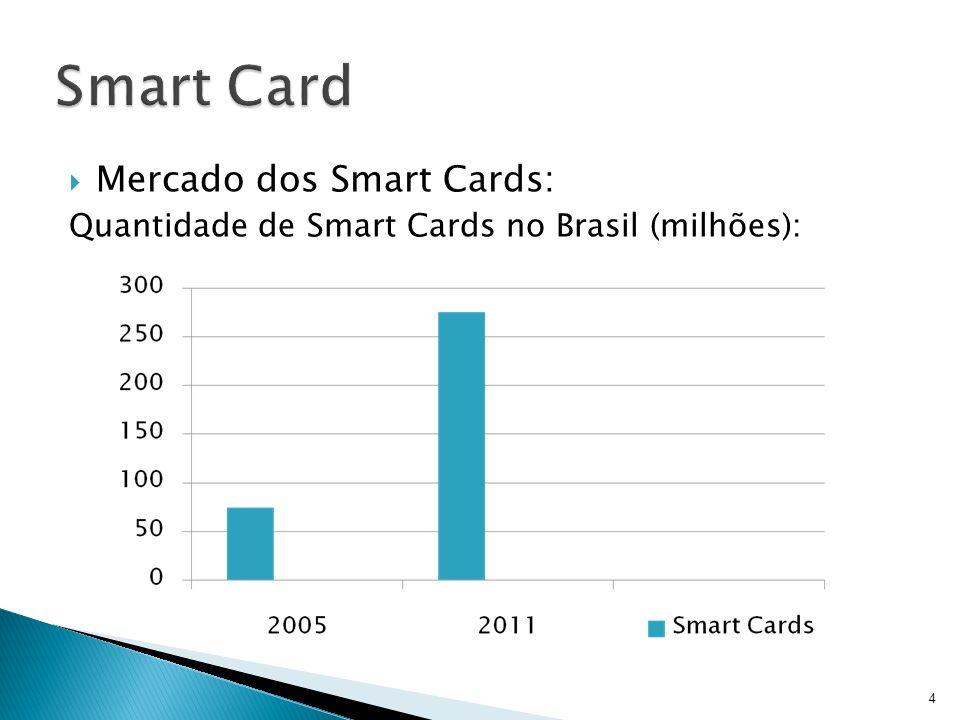 Mercado dos Smart Cards: Quantidade de Smart Cards no Brasil (milhões): 4