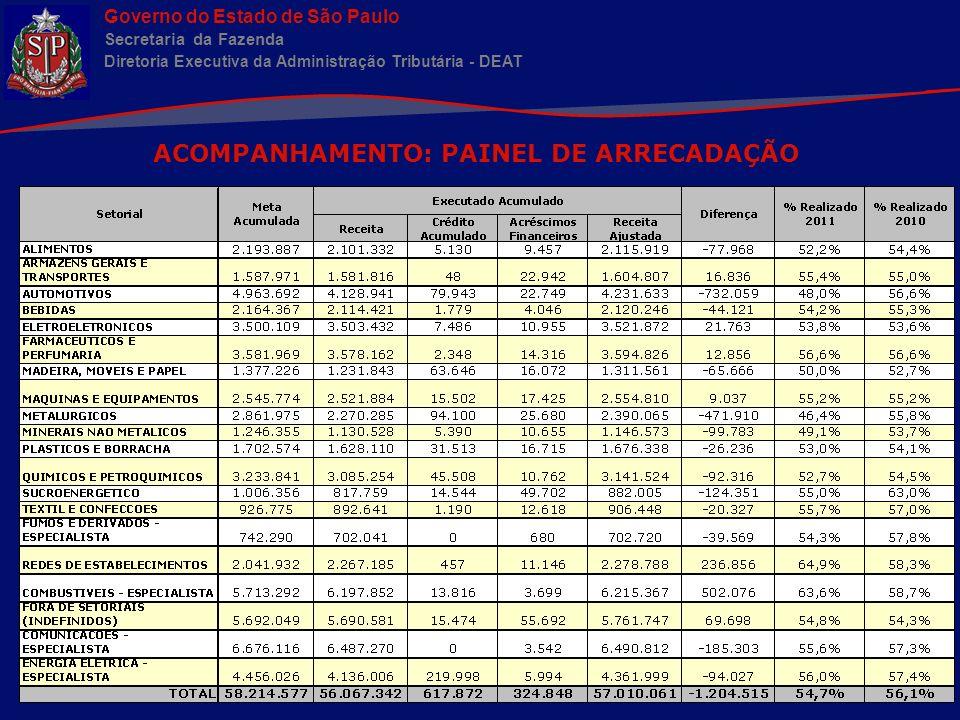 Governo do Estado de São Paulo Secretaria da Fazenda Diretoria Executiva da Administração Tributária - DEAT FISCALIZAÇÃO SETORIAL E ESPECIALISTA DEAT Plásticos Borrachas Químicos Têxtil e Confecções AGTR Eletro Máquinas Metalúrgicos Automotivos Madeira/Móveis/Papel Minerais Não Meálicos ST Outras UFs Alimentos Bebidas Farmácia Fumo e Derivados Combustíveis Redes Comunicações Energia Diretor Executivo Administração Tributária 18 DELEGACIAS TRIBUTÁRIAS NF1 NF2 NF3 NF4 Metalúrgicos Eletroeletrônicos Combustíveis Químicos Automotivos Bebidas Alimentos Têxteis [...] EQUIPES PLANEJAMENTO EXECUÇÃO