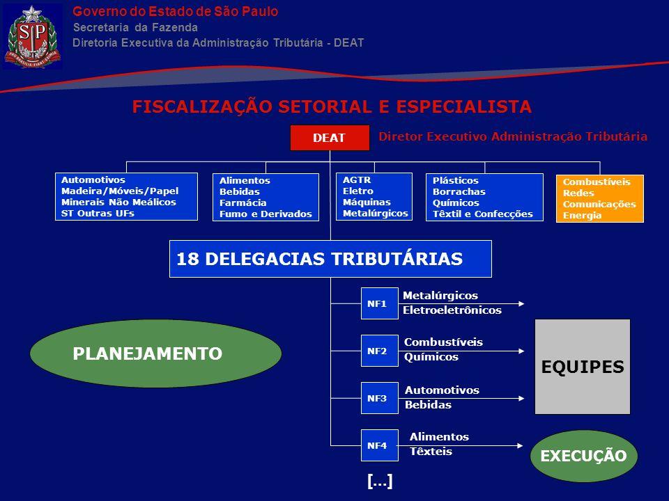 Governo do Estado de São Paulo Secretaria da Fazenda Diretoria Executiva da Administração Tributária - DEAT CRIAÇÃO DE BANCOS DE DADOS SUMARIZADOS: GIA (CFOP) x CNAE Base estável – séries longas NFe (NCM) x CNAE Base em formação – séries recém-construídas - Constatação de enquadramento incorreto de CNAEs - Mapeamento da cadeia de fornecedores/clientes - Verificação da correta aplicação de alíquota e MVA-ST - Inclusão/exclusão de produtos na substituição tributária - Acompanhamento da alteração da carga tributária de produtos/setores: i.